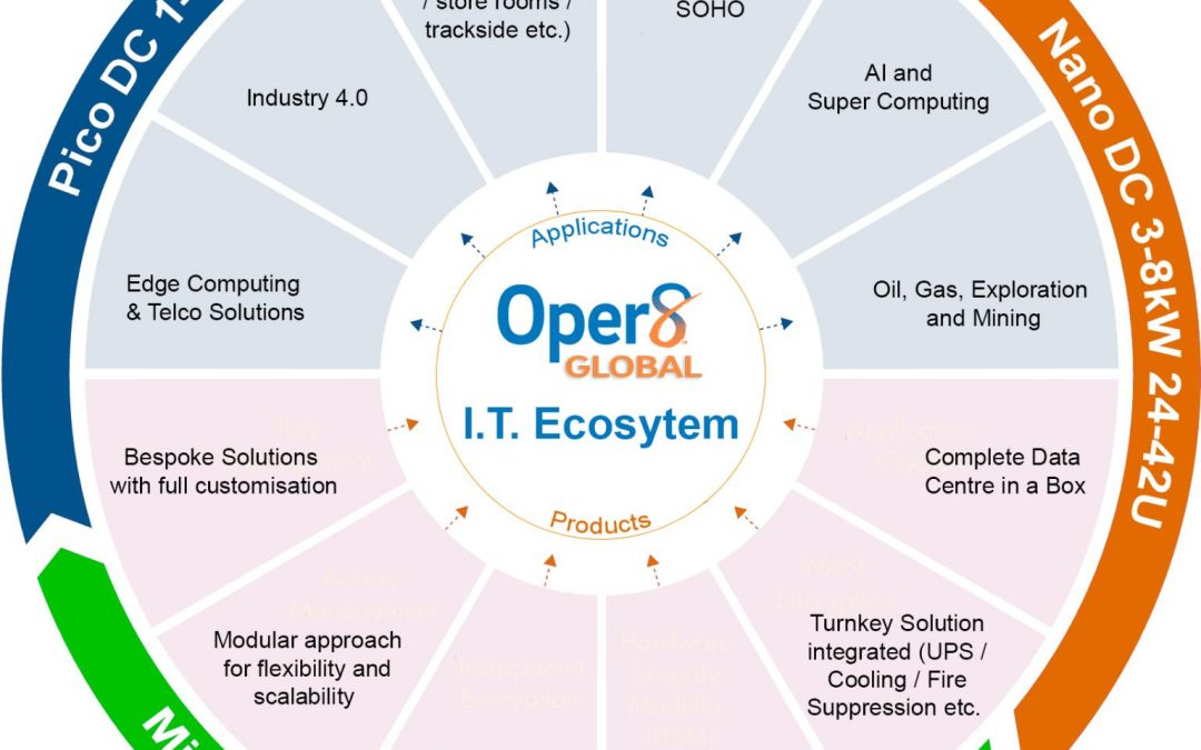 Oper8 Global IT Eco Systems