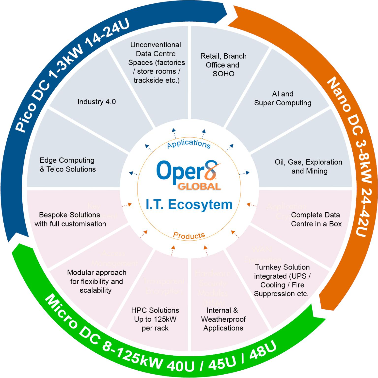 Oper8 Global IT Eco System