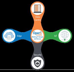 Oper8 Global - Spinner